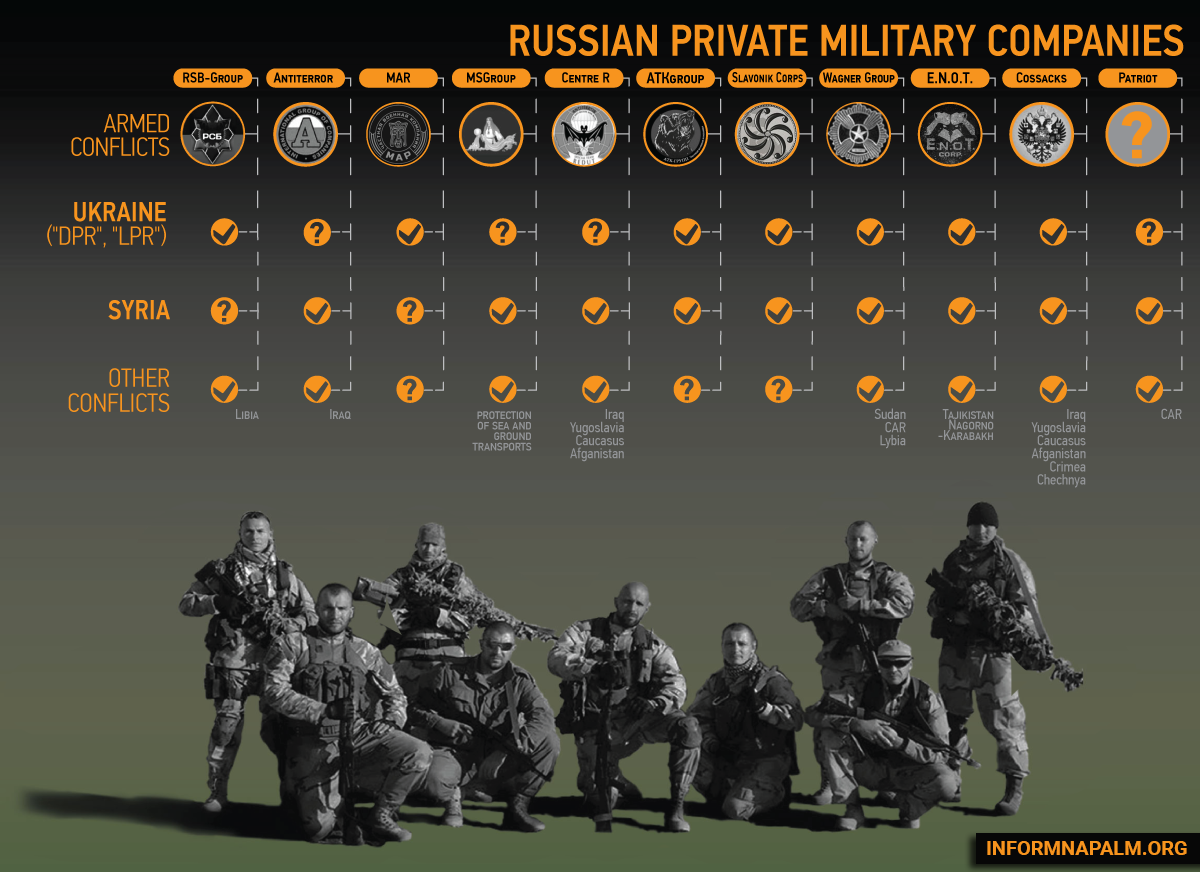 PMC RUSH: RUSSIAN PRIVATE ARMIES